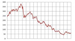 Mercato ribassista
