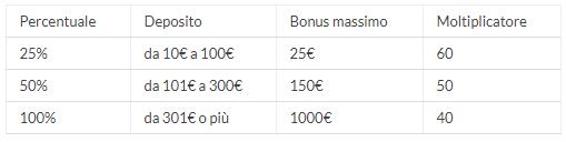 bonus eurobet casino come funziona
