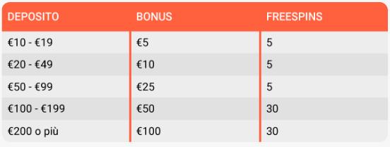 leovegas bonus free spin